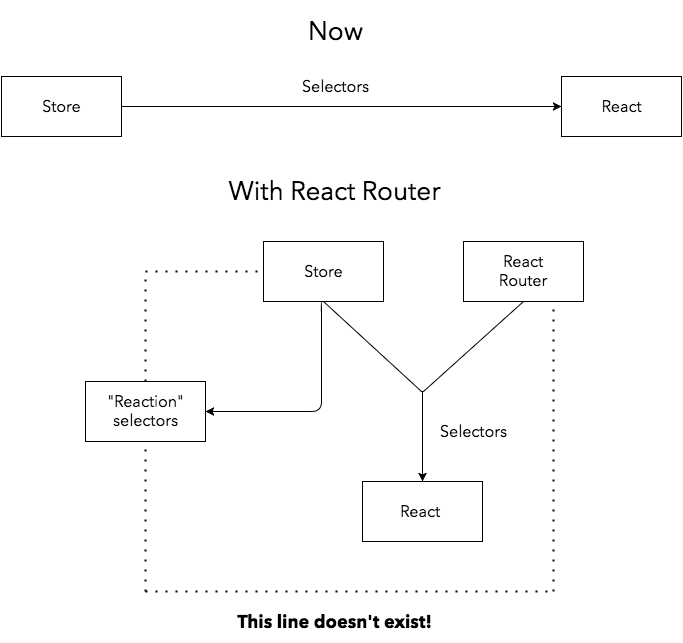 React Router and Store are siblings