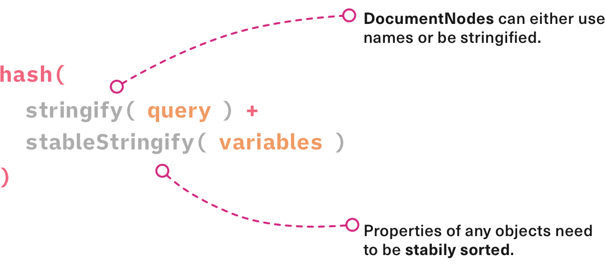 Keys for GraphQL Requests