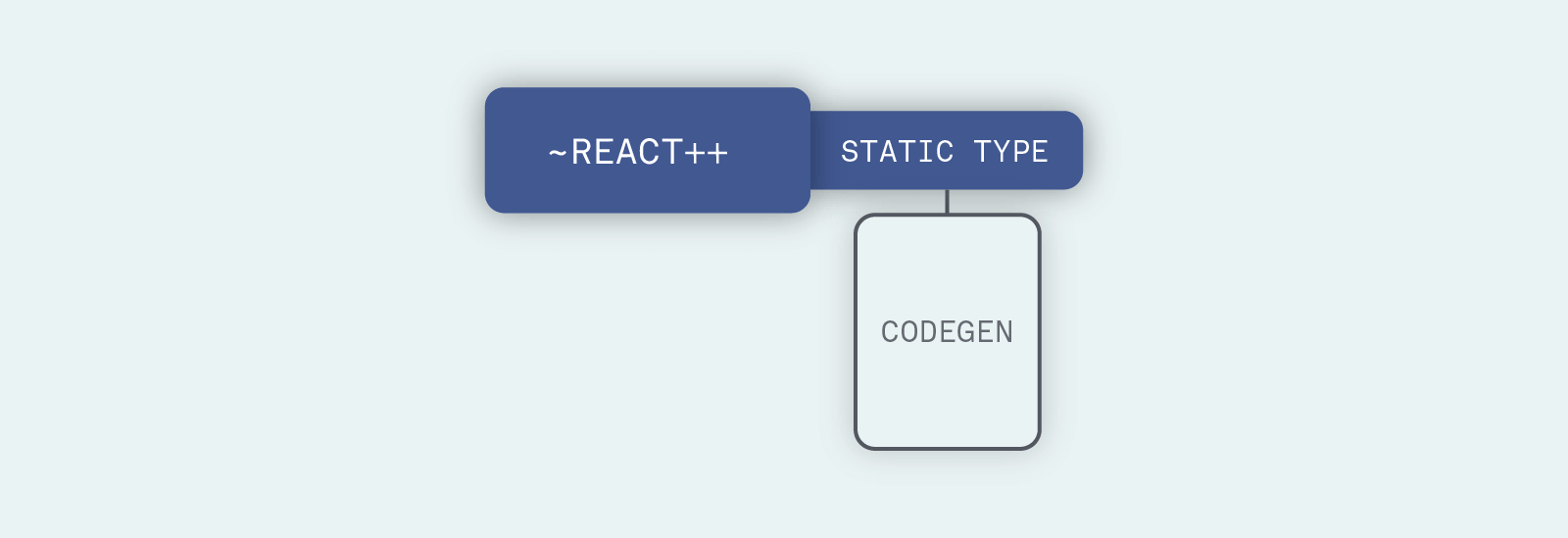 React Native overview with Codegen