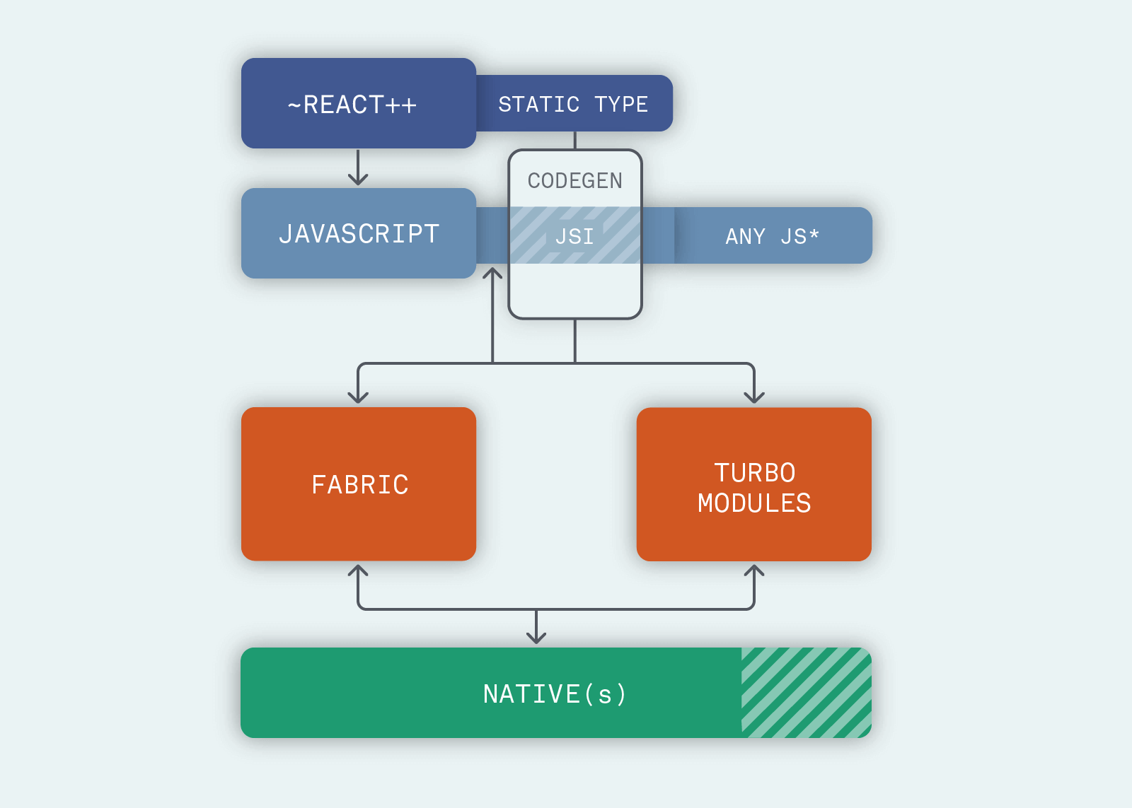 React Native architecture