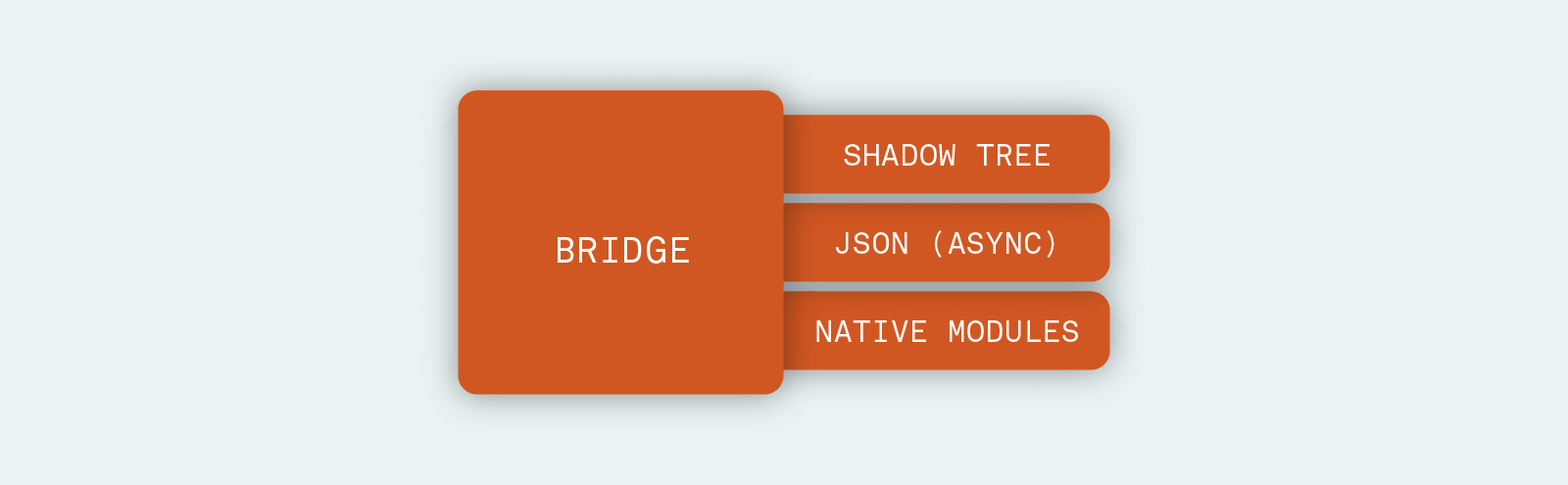 The New React Native Architecture Explained: Part Three