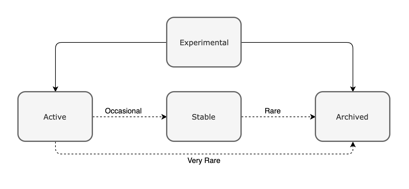 open source maintenance level diagram